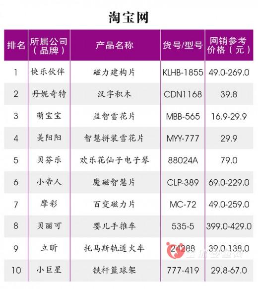 各大电商平台4月十大热卖儿童玩具排行榜