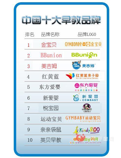 2016中国十大最具影响力早教品牌