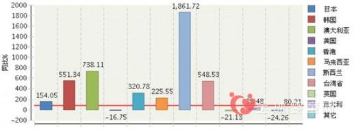 今年上半年上海玩具行业出口增长迅猛 新西兰为主要出口国