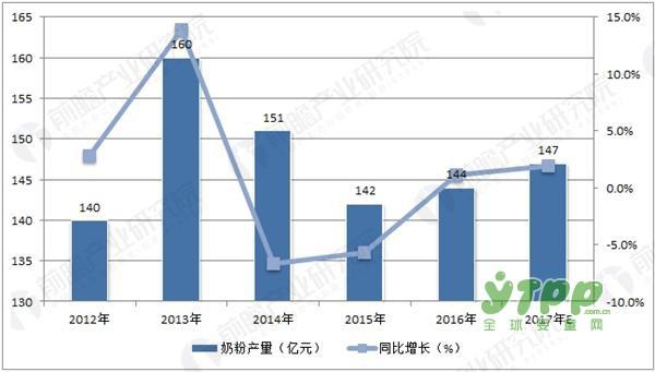 二胎效应促奶粉需求提升 2017中国奶粉产量走势预测