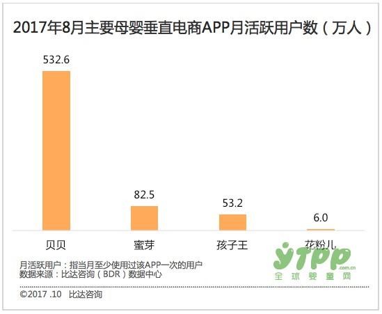 2017中国母婴用品市场整体规模将达3万亿元 未来母婴电商市场将成一座金矿
