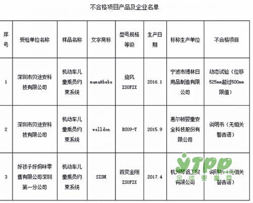 深圳市市场监管局专项监督抽查  3批次儿童安全座椅存安全隐患