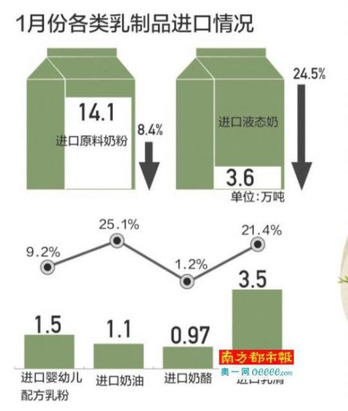 企业忙于应对新政   乳制品进口量全线下跌