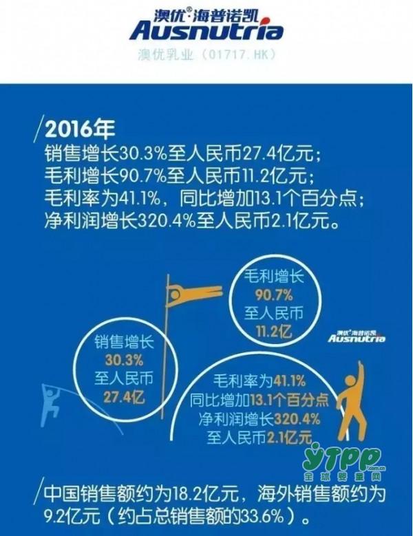 澳优去年销售额27.4亿增长30.3% 自有品牌业务增速超50%