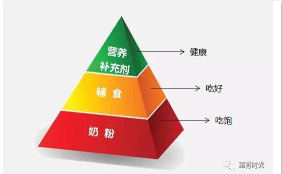 """蕴育时光""""创新营养新概念 打响""""三合一""""高端营养攻坚战"""
