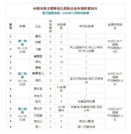 普天盛道权威发布:中国婴幼儿奶粉四大阵营和核心数据