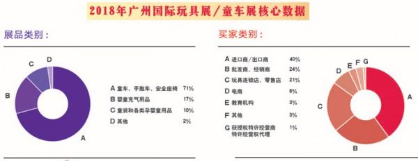 2019年第10届广州国际童车及婴童用品展 广州国际童车展 赋能发展共享精彩
