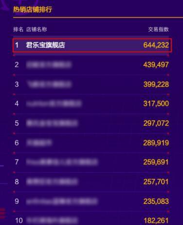 四周年庆君乐宝奶粉全网销售额突破4000万 同比增长206%
