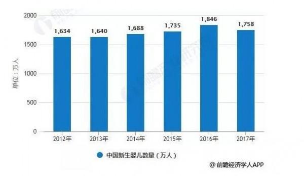未來中國童裝市場規模將不斷擴大   中國童裝市場集中度仍將逐漸提高