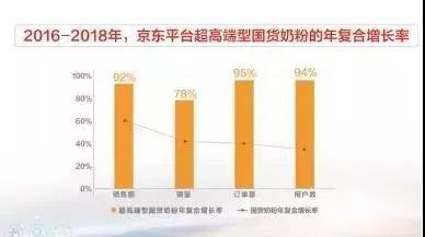 """年复合增长率超过60%,国货奶粉为何能""""撩""""到更多消费者?"""