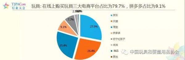 全國玩具市場規模達704.8億元,同比增長9%