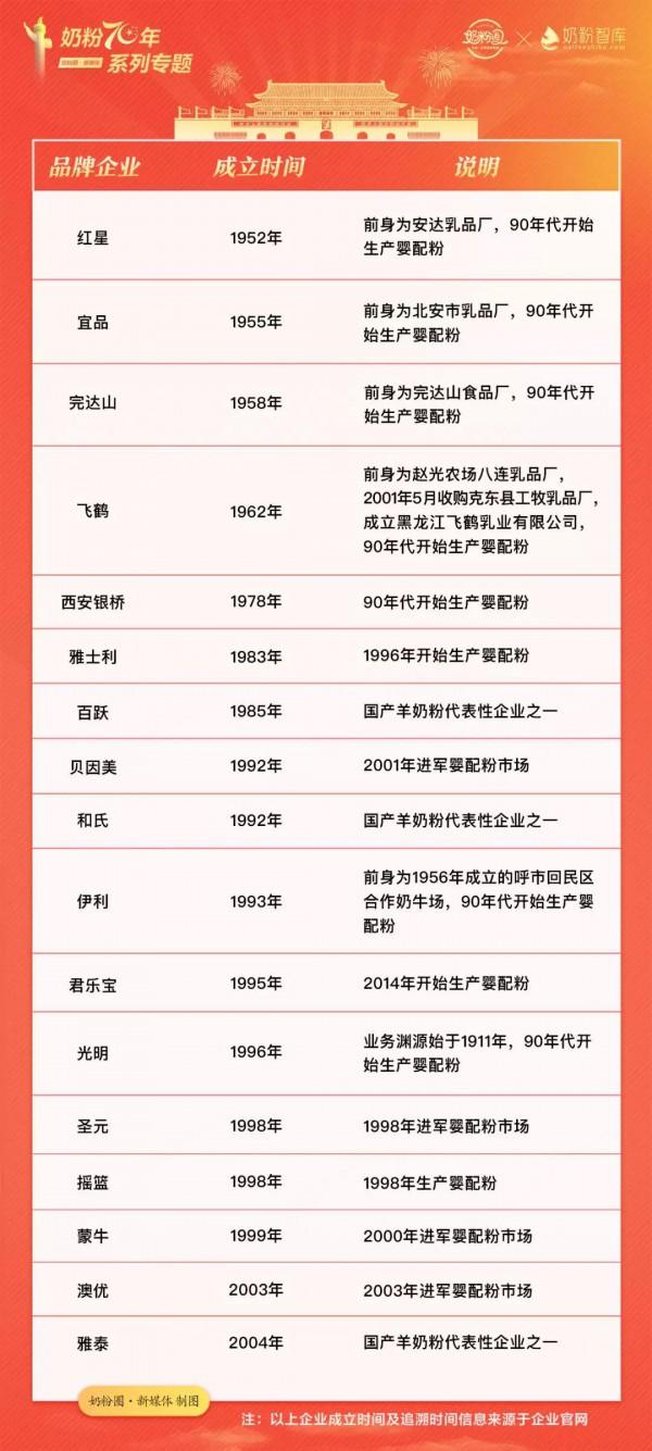 奶粉70年(1949-2019 )致敬奋斗之美·助力中国乳业辉煌