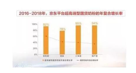 """年復合增長率超過60% 國貨奶粉為何能""""撩""""到更多消費者"""