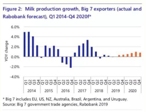 全球牛奶产量增速放缓 乳品市场的紧张状态将持续到2020年中