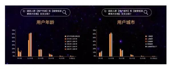 """2019纸尿裤现状调研报告:洞悉纸尿裤行业""""人货场""""最新变革"""