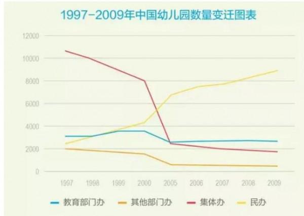 中国托育市场为何如火如荼  未来的发展趋势:专业托管+早教