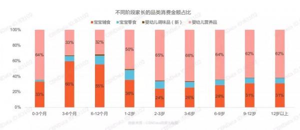 人们购买辅食、零食的占比逐渐升高   增速达16.9%、进口品牌占主导、泡芙、溶溶豆市场份额最高......