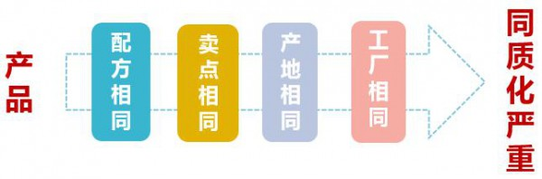 李刚国老师专题分享:新竞争格局下营养品动销策略