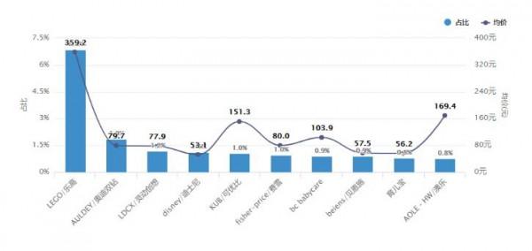 2019最新数据 前3季度玩具线上规模达154.6亿 双十一火力愈发猛烈