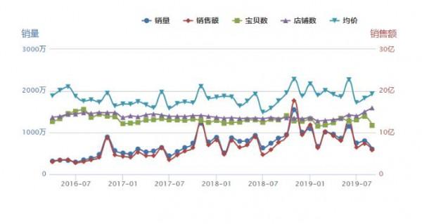 妮飘、宜婴、小鹿叮叮、花臣…逆势增长 2019年是中腰部品牌的狂欢