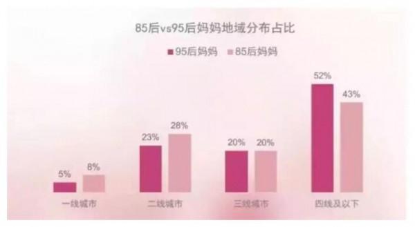 看见·年轻家庭增长力:未来的母婴消费者是谁  告别85后·中坚90后·崛起95后