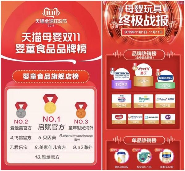 双11玩法全面开花 惠氏蝉联双十一期间全网奶粉销量冠军