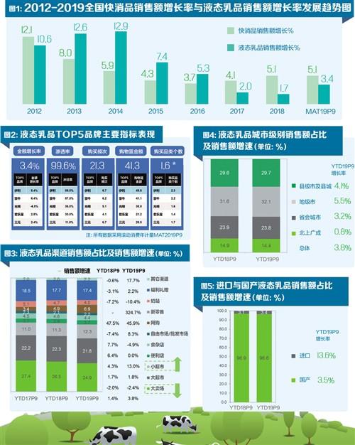乳品市场增速良好 国产品牌占比领先