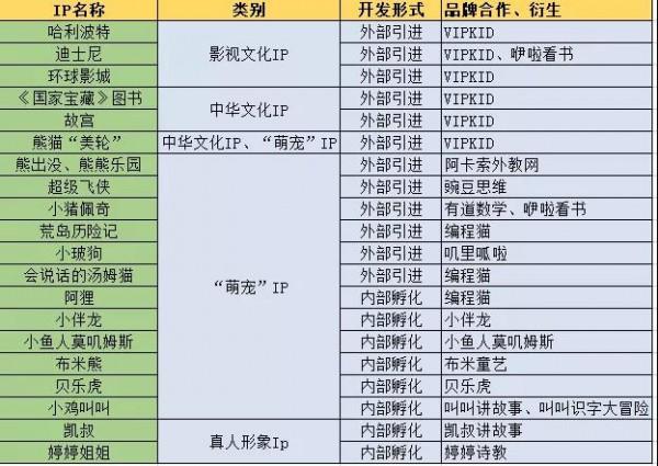 盘点早教IP融合趋势: 中华文化、萌宠IP占主流地位