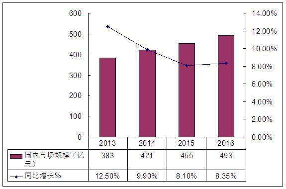 近年来孕妇营养保健品行业市场规模情况分析
