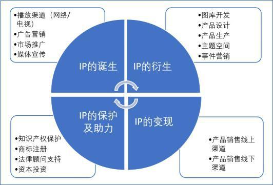 国内首个IP授权生态圈启动,赋能产业高质量发展