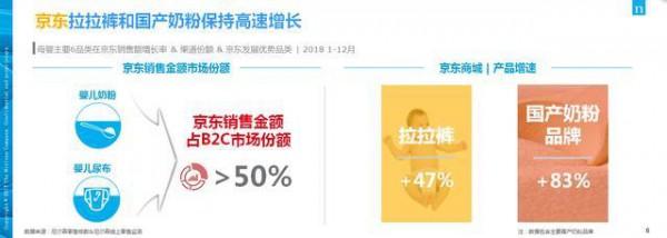 线上渠道增速远超线下 京东超市三大战略发力母婴市场