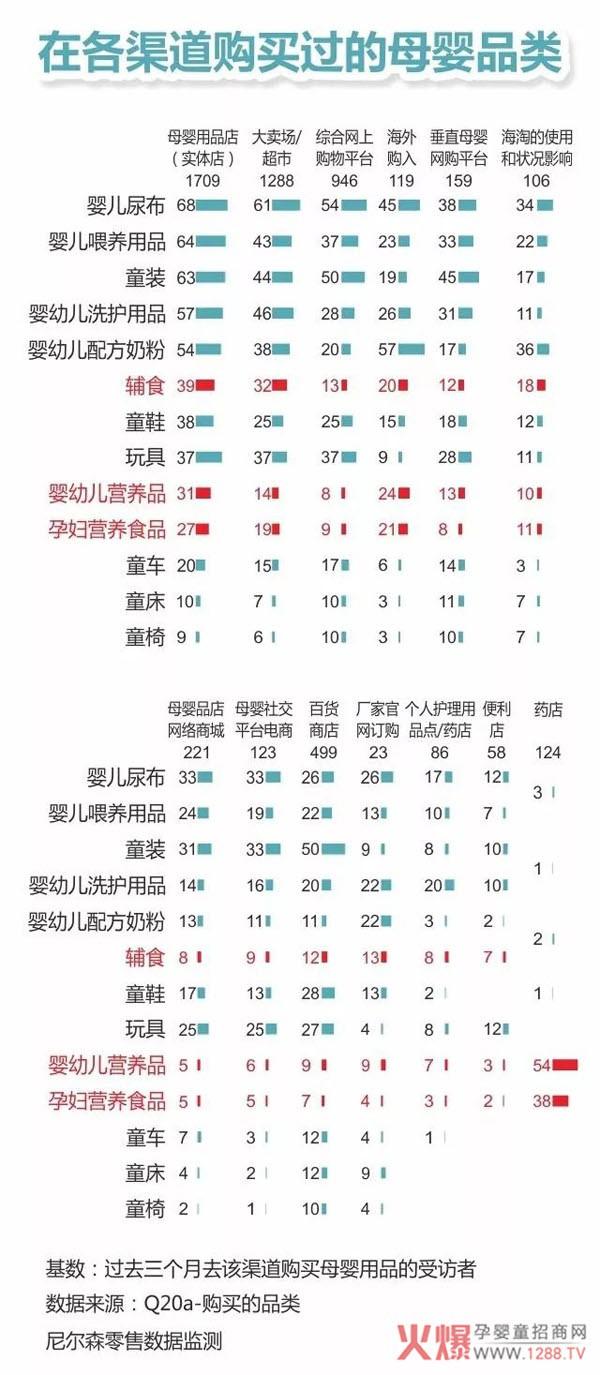 三四线母婴实体渠道为何将产生未来中国母婴行业的龙头品牌?