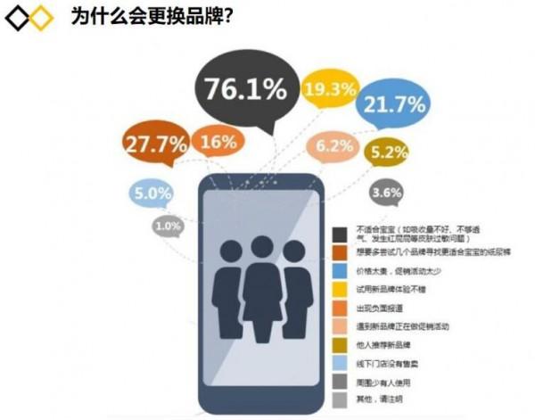 """纸尿裤行业有关""""人、货、场""""的市场报告  年轻家庭育儿经济更紧张"""