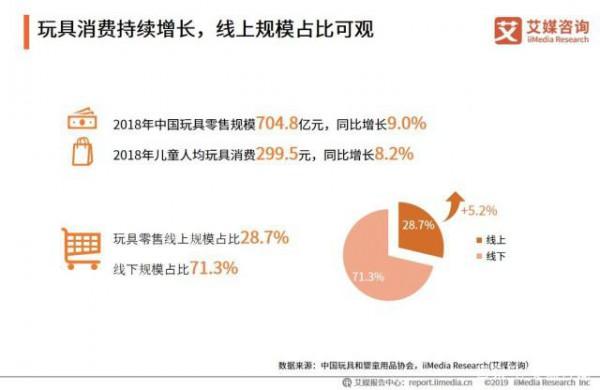 2019玩具电商市场报告:中国原创IP仍待培育,玩具租赁成新风口