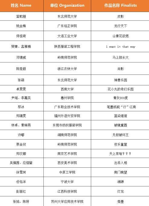 """""""創設江南"""",2019 Cool Kids Fashion 童裝設計大賽20強出爐!"""
