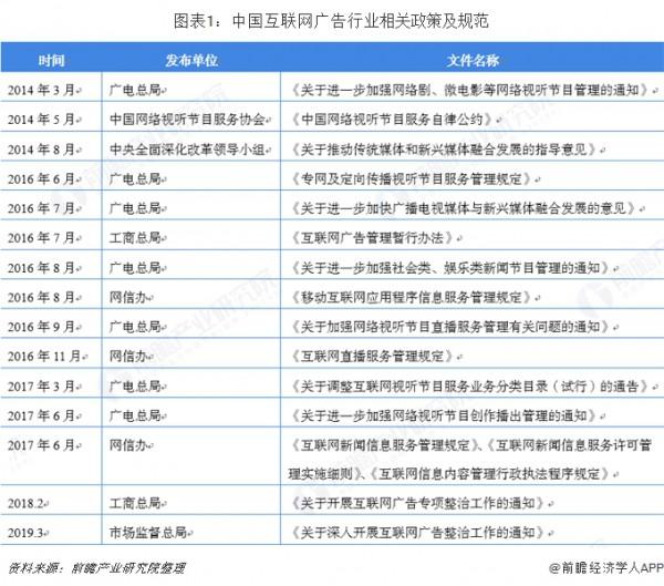 2018年中國互聯網廣告行業市場現狀與發展趨勢 互聯網廣告新生力量迅速崛起