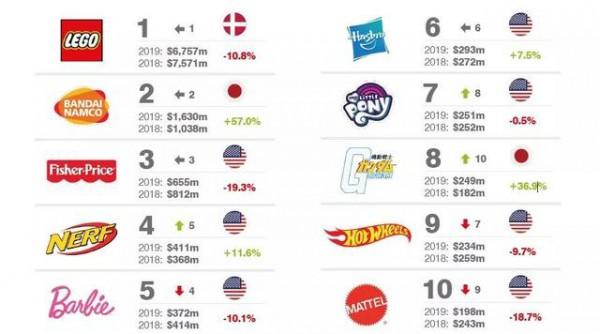 2019全球最有价值的25大玩具品牌排行榜