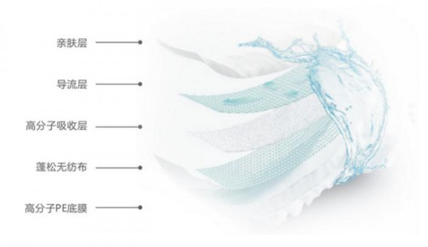 呵护宝宝敏感肌肤  榄菊悬浮芯体  海量吸收纸尿裤