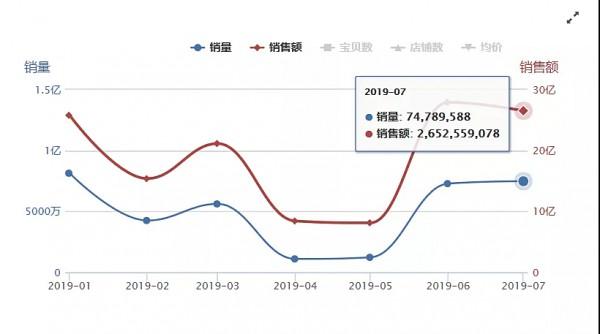 玩具线上最新数据:七月销量达半年内最高、游乐设备热度下降、出行类品牌延续良好状态……