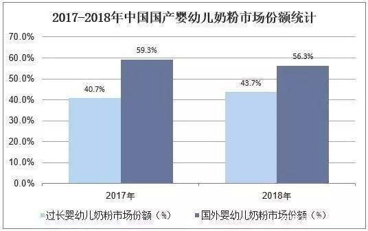 2019年中國嬰幼兒奶粉行業市場現狀,國內奶源地品質顯著提升