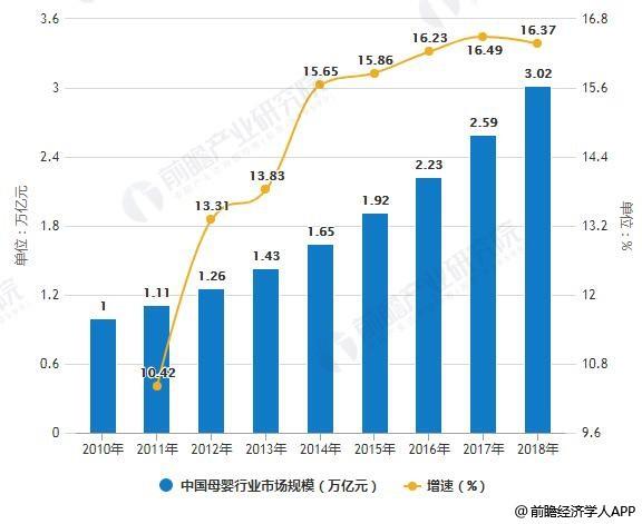 2018年中国母婴行业市场现状及发展趋势分析 线上线下渠道长期并存乃是大势所趋