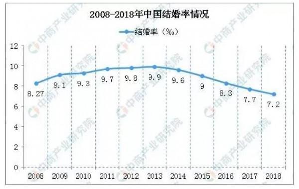 中国结婚率创十年新低 纸尿裤行业还能稳得住吗
