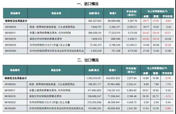 湿巾进口价格增长18.38%,婴儿纸尿裤进口量价齐跌