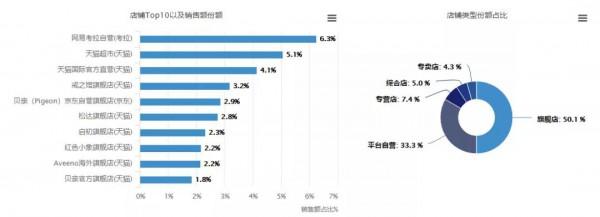 高端化趋势明显,海外品牌更受欢迎......一文解读婴儿护肤市场现状