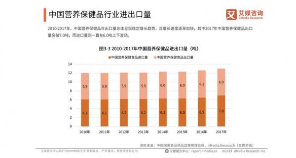 2019中国营养保健品行业发展趋势预测:营养保健品市场规模持续上升  市场监管力度加大