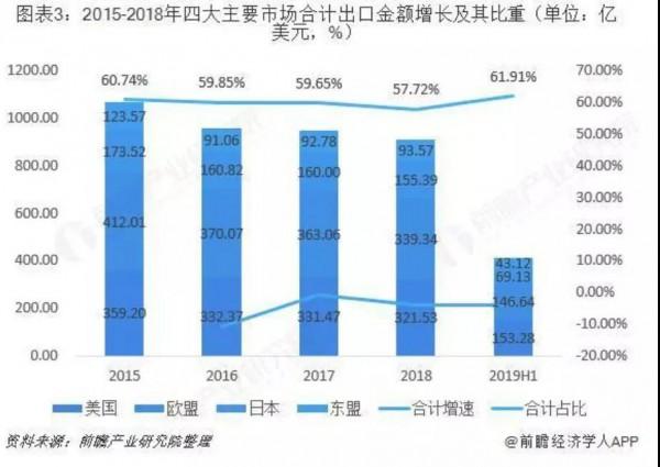 童裝國際市場競爭加劇,訂單向東南亞轉移,國內市場增速回落,未來變化和機遇在哪里?
