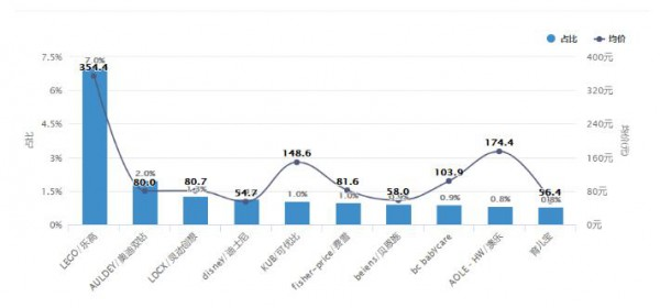 最新玩具市场数据洞察:线上增速超30% 这些企业依旧逆势增长