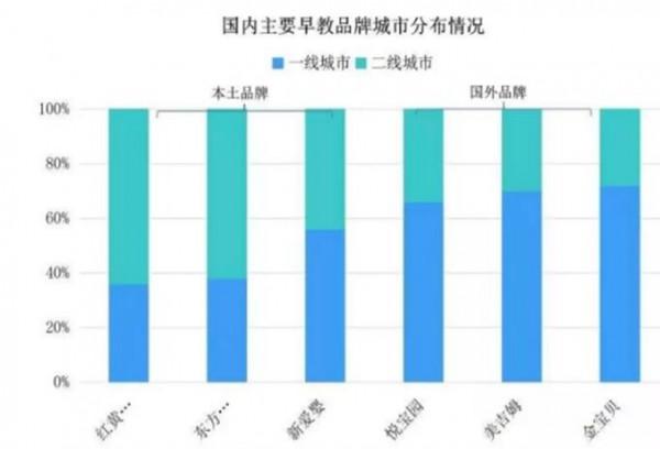 早教機構遭遇困境  北上廣市場運營成本高于低線城市