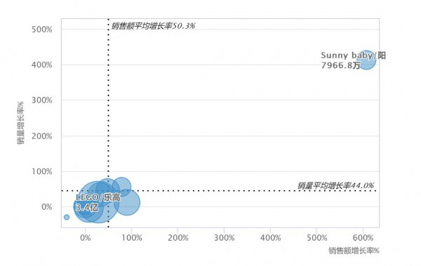 玩具市場數據洞察:線上增速超30%,這些企業依舊逆勢增長!