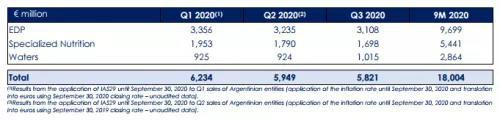 2020达能第三季度营收下滑2.5%至58.21亿欧元